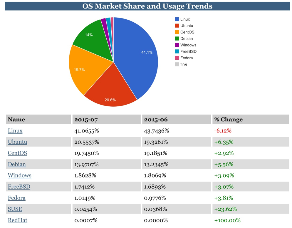 OS Market Share and usage Trends
