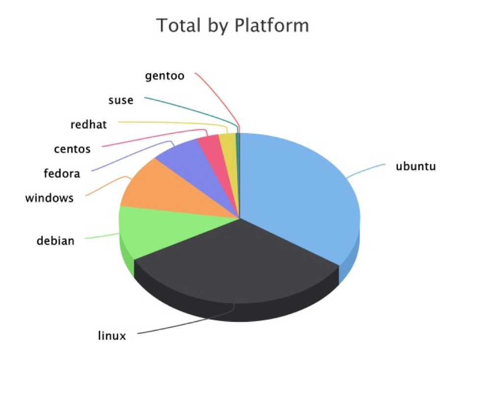 Total OS Linux distributions by Platform